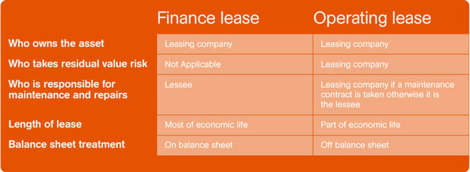 Finance lease v operating lease