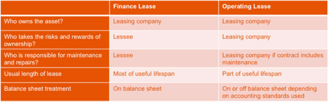 Finance lease vs operating lease