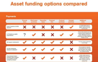 Asset funding options compared