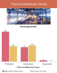plant and machinery new business growth chart