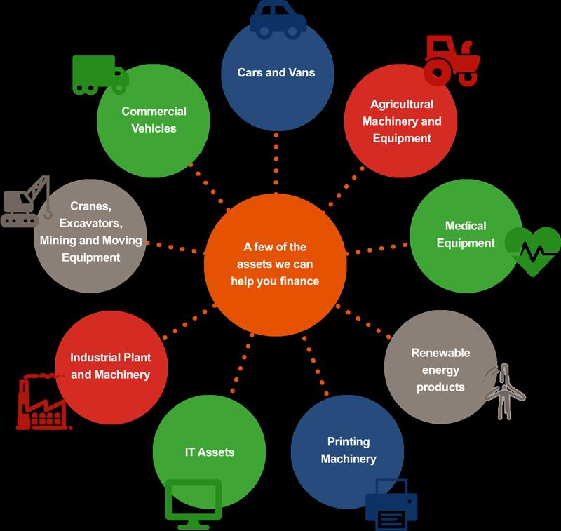 Types of Asset Diagram