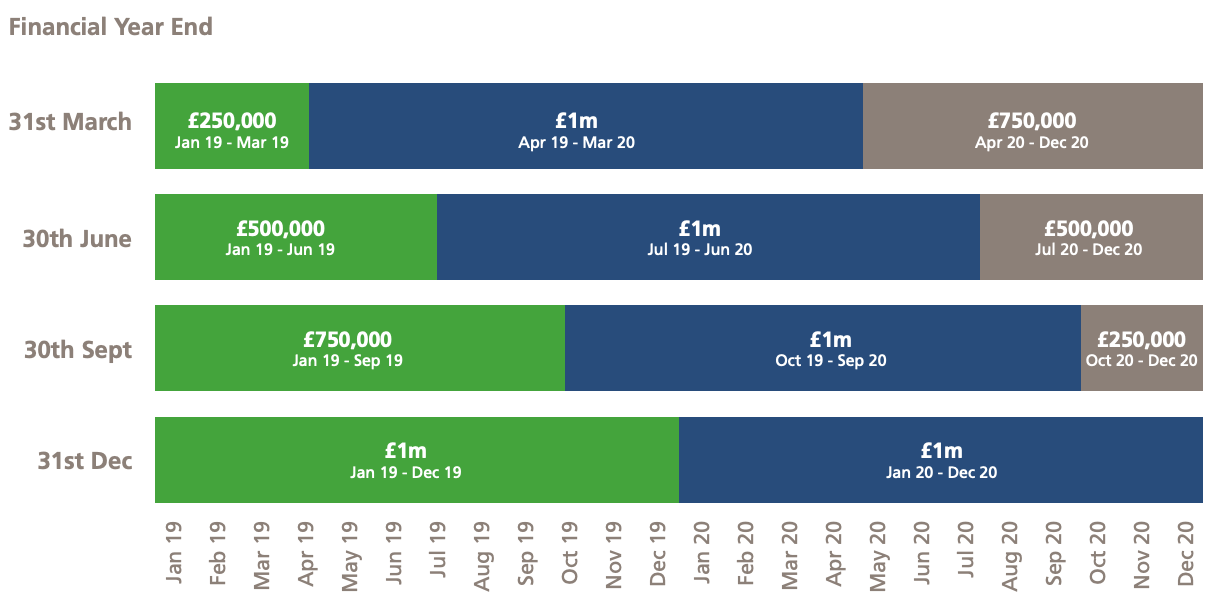 annual investment capital allowance timing per year