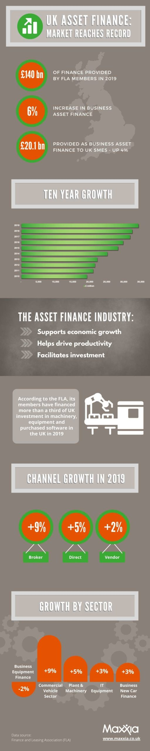 UK Asset Finance Market Growth Statistics 2019