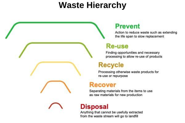 hierarchy of ewaste management